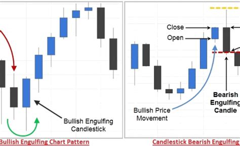 bullish candlestick pattern definition technical analysis archives wikifinancepedia