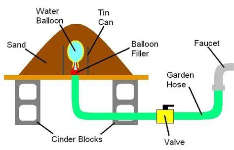 Garden Hose Diagram Ready To Erupt Activity Www Teachengineering Org