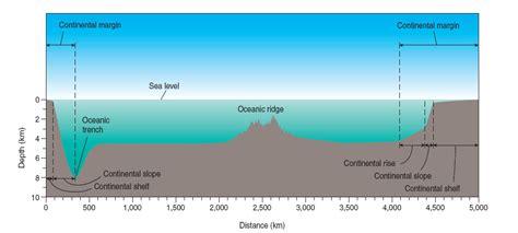 cross sectional profile ams datastreme ocean
