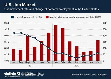 american job rate 2014 chart u s job market statista
