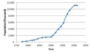 File population of cuba 1774 2012 png wikimedia commons