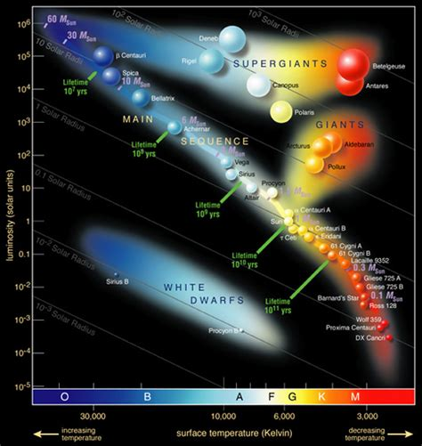 what is the hertzsprung diagram 301 moved permanently