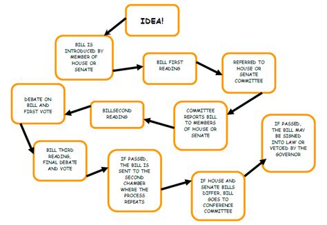 how a bill becomes a simple flowchart this information graphic is a flow chart about how a bill