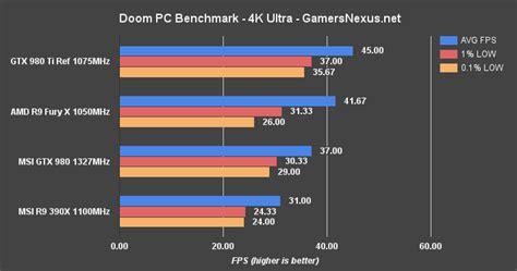 benchmark bench doom gpu benchmark poor performance on r9 300 series