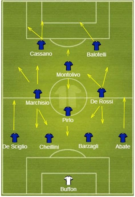 soccer modern tactics italys italy team preview 2014 fifa world cup