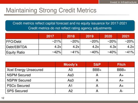 Xcel Energy Credit Letter xcel energy xel presents at evercore isi utility
