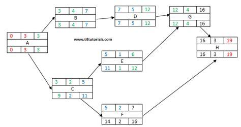 network diagram forward and backward pass forward and backward pass in network diagram critical