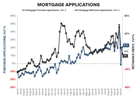 Mba Mortgage Index Chart by Purchase Demand Rollercoaster Returns To Trend