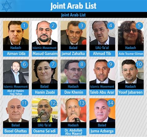 jews and arabs in israel encountering their identities transformations in dialogue books ynetnews news the joint arab list seven new mks two