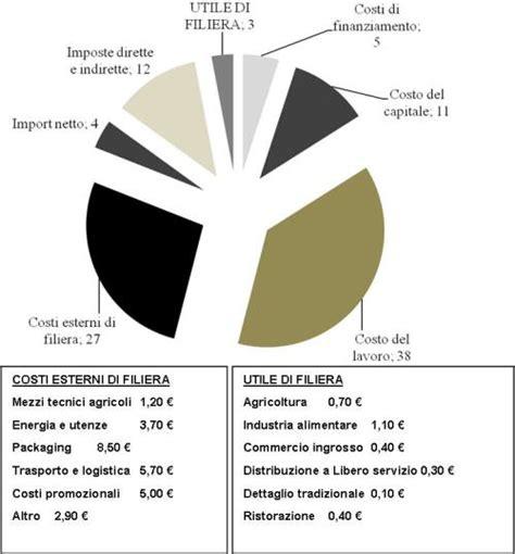 distribuzione alimentare in italia la distribuzione valore nella filiera agroalimentare