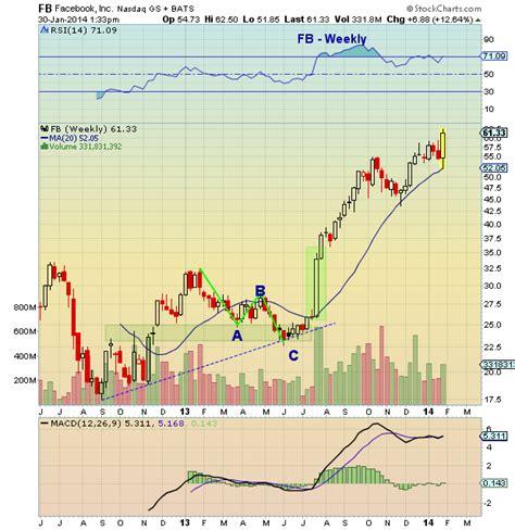 fb earnings facebook earnings push stock higher see it market