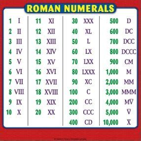 printable roman numbers chart the 25 best roman numerals chart ideas on pinterest