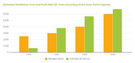 solar energy panel cost installation cost of solar panels 2018 greenmatch