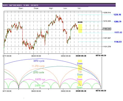swing trade cycles swing trade cycles outlook for 09 09 2011