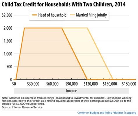Tax Credit Baby Formula Chart Book The Earned Income Tax Credit And Child Tax Credit Center On Budget And Policy