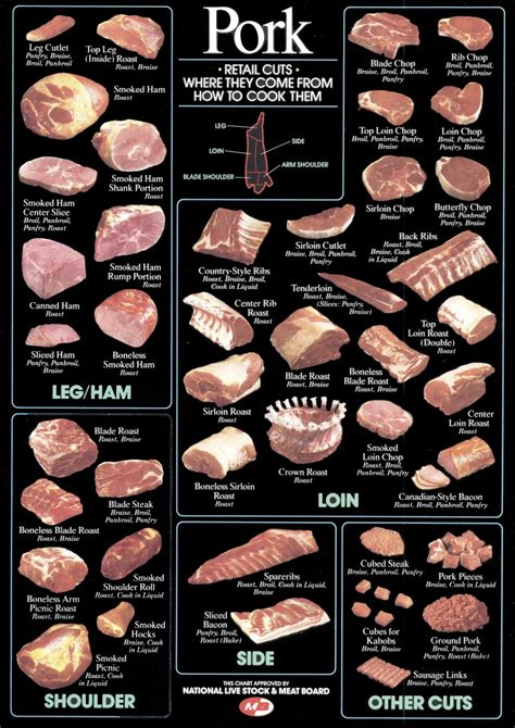 diagram of pork cuts of defending vegetables grocery week part iii and seafood
