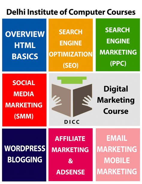 ppt digital marketing course in dwarka janakpuri digital marketing course delhi authorstream