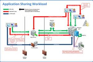 network traffic flow diagram lync traffic flow diagrams lync workloads and ports