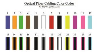 fiber color code corning accu tech introduction to fiber color codes