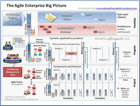 manage assets for the delivery of a release enterprise agility the big picture 11 the release