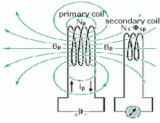 inductors create an induced current electromagnetism why can t inductance create perpetual electricity physics stack