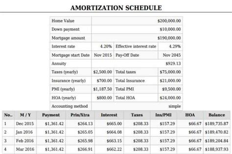 formula for mortgage amortization printable amortization schedule mortgage calculator with