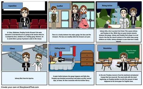 important themes in the outsiders plot the outsiders teacher guides pinterest