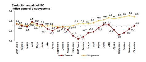 ipc general 2015 el ipc cierra 2015 en el 0 tras subir tres d 233 cimas por