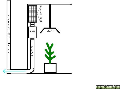 How To Run Co2 In Grow Room by How To Run Co2 In Grow Room 28 Images 5 Different