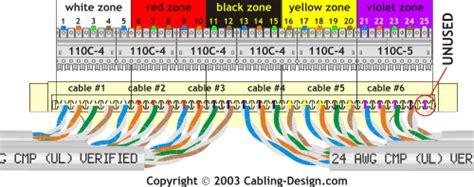 110 block wiring diagram terminating 4 pair cables on 110 type wiring block
