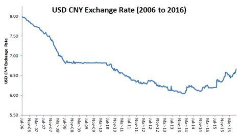 currency converter rmb to usd usd cny forecast chinese yuan s stealth devaluation