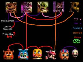 Fnaf meme ship x d by queenlisa326 on deviantart