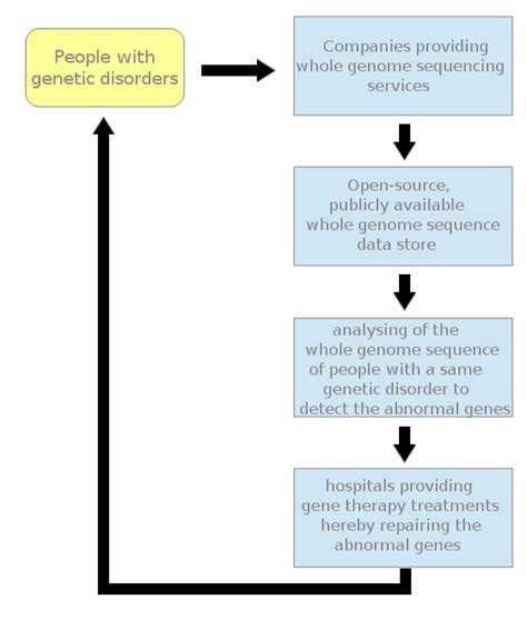 gene therapy flowchart wiki genetic disorder upcscavenger