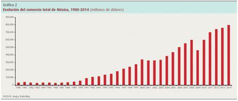 el tlcan y las cadenas globales de valor el tlcan y el financiamiento a la exportaci 243 n el caso