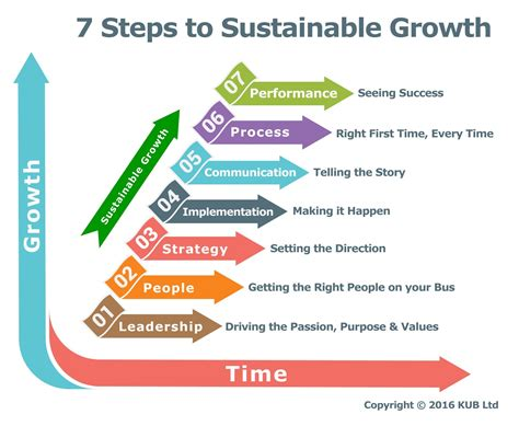 7 Steps To by Growthkicker 7 Steps To Sustainable Growth