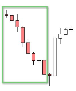 pattern analysis skills core forex skills candlestick analysis part 1 forex4noobs