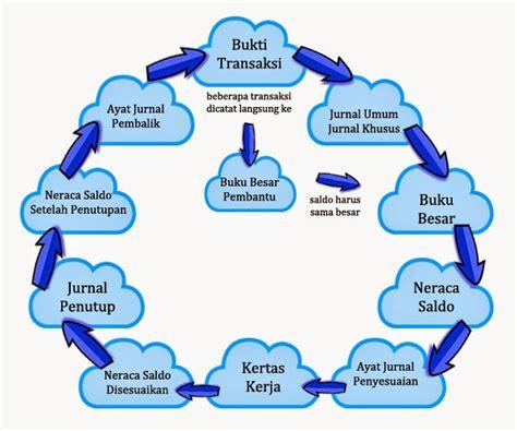 Menyelesaikan Siklus Akuntansi Perusahaan Dagang siklus akuntansi perusahaan dagang belajar ekonomi yuk