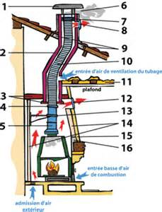 reducteur tubage