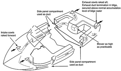 small boat engine compartment ventilation ford 302 efi vacuum diagram imageresizertool