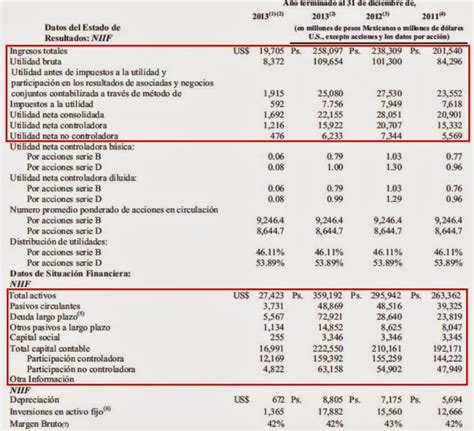 Informe Anual De La Empresa Coca Cola | finanzas corporativas internacionales an 225 lisis del estado