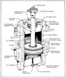 hydraulic equipments hydraulic piston accumulator hydraulic schematic troubleshooting