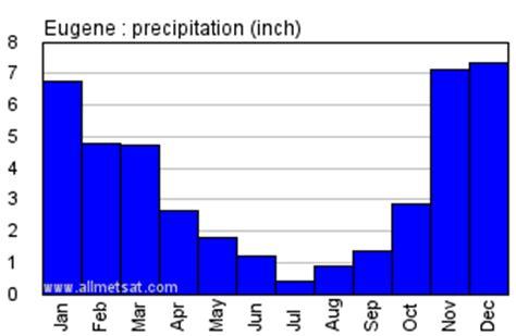 eugene oregon climate annual temperature statistics
