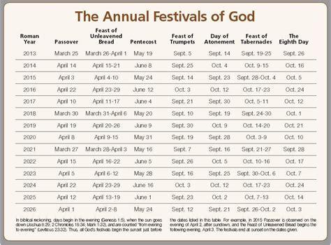 Hebrew Calendar 2015 Feasts 2015 Search Results Calendar 2015
