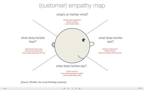 design thinking empathy questions 8 best empathy maps images on pinterest