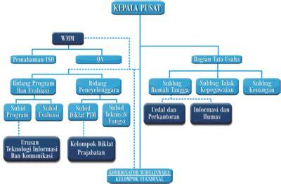 makalah dasar dasar pengorganisasian desain dan struktur organisasi perilaku organisasi struktur organisasi dan manajemen