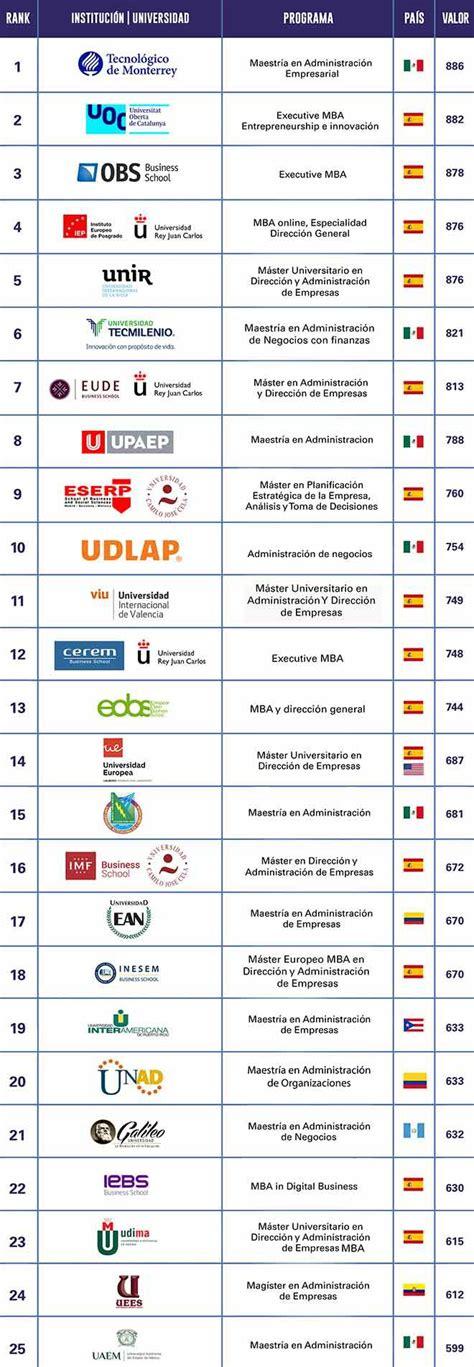 Ranking Mba Mexico by Mba De U Galileo En El Ranking De Las Mejores Maestr 237 As