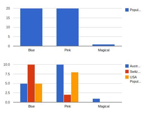django tutorial chart charts django report tools 0 2 1 documentation