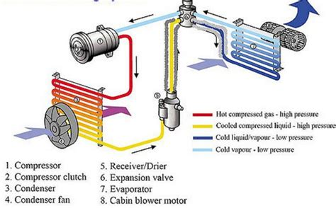 car ac diagram car a c evaporator diagram central air conditioning unit