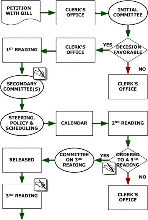 legislative flowchart legislative process detailed flow chart community and