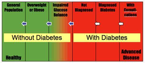 cuisine pour diab騁ique type 2 quel sont les traitement du diab 232 te maladie diabete